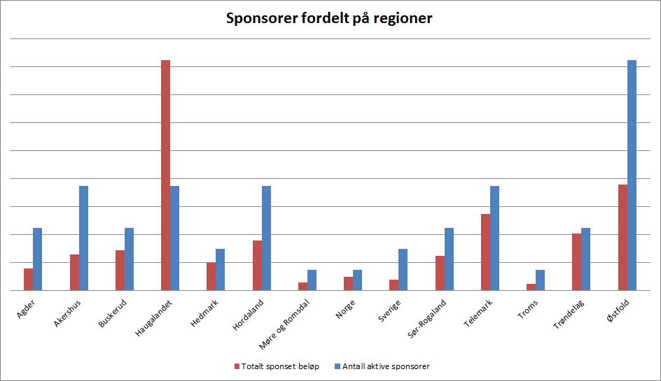 Sponsorer fordelt på regioner